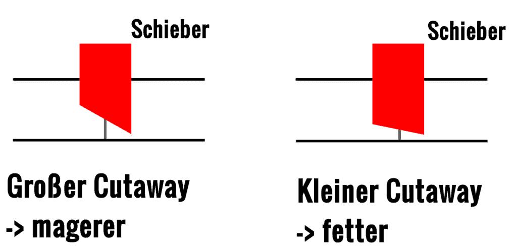 Cutaway Schieber Vergaser abstimmen